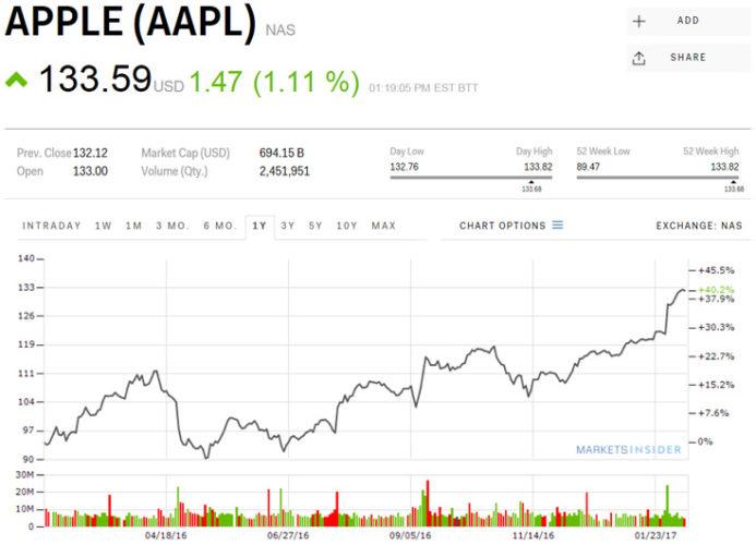 Акции Apple подорожали до максимального значения