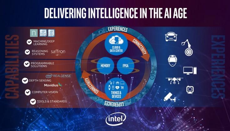В текущем году появятся ускорители вычислений Intel Lake Crest, основанные на тензорной архитектуре