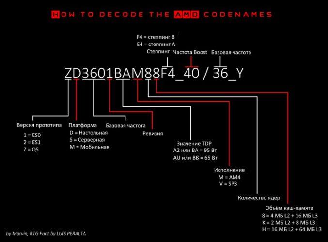 Появилась расшифровка каталожных номеров процессоров AMD Ryzen