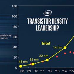 Intel призывает покончить с дутыми нанометрами