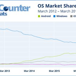 Android впервые обошла Windows по объёму интернет-трафика, потребляемого соответствующими устройствами