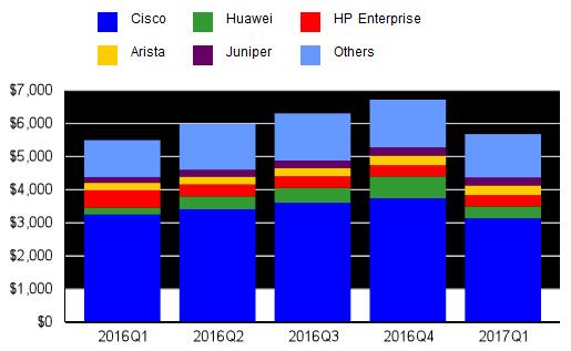 За год продажи коммутаторов Ethernet увеличились на 3,3%, маршрутизаторов — уменьшились на 3,7%