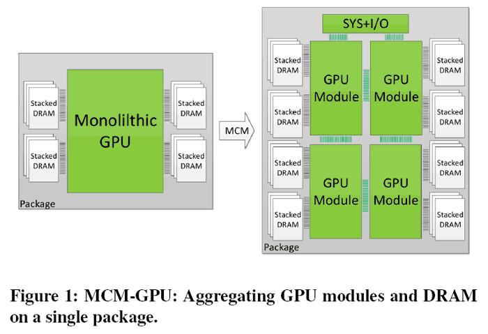 Nvidia исследует возможность создания графических процессоров, состоящих из нескольких отдельных кристаллов