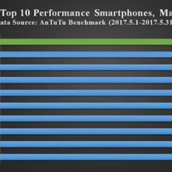 iPhone 7 Plus впервые уступил лидерство в рейтинге самых производительных смартфонов AnTuTu