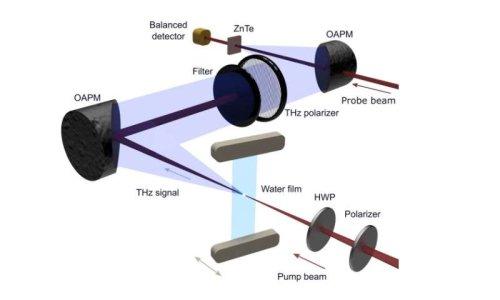 Ученые превратили воду в источник терагерцового излучения