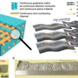 Создана алюминиево-графеновая супербатарея, способная заряжаться всего за 5 секунд