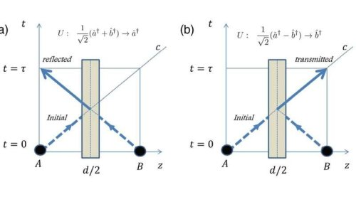 Единственная квантовая частица может обеспечить передачу данных в двух направлениях одновременно