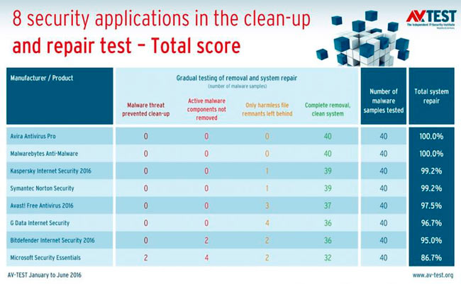AV TEST назвал ТОПовые антивирусы для Windows