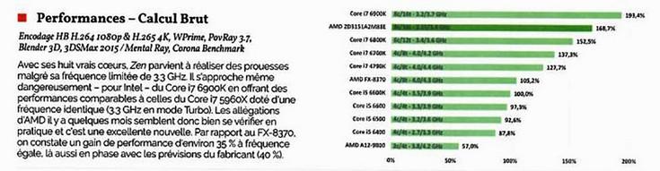 Опубликованы первые результаты комплексного тестирования процессора AMD Ryzen