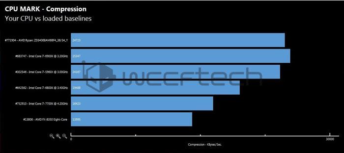 AMD Ryzen 7 1700X сравнили с Intel Core i7-6900K и другими процессорами в тестах производительности