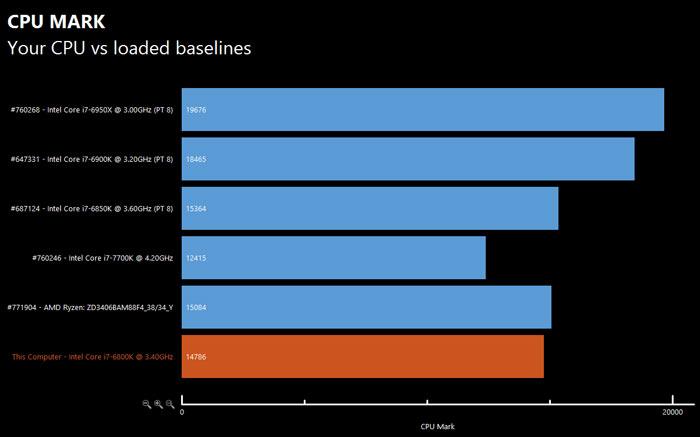 Еще один тест подтверждает данные о производительности процессора AMD Ryzen 7 1700X