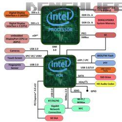 Intel готовит процессоры Kaby Lake-G, которые получат отдельный кристалл GPU и память HBM второго поколения