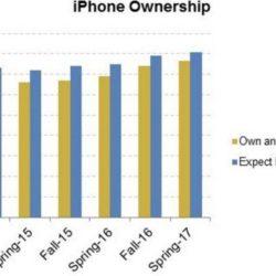 76% американских подростков являются владельцами смартфонов iPhone