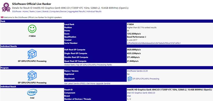 В базе SiSoftware появился процессор Intel, возможно, оснащённый очень производительным интегрированным GPU AMD