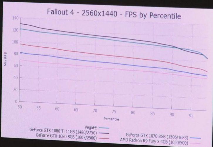 Radeon Vega Frontier Edition уступает GeForce GTX 1080 в большинстве игр
