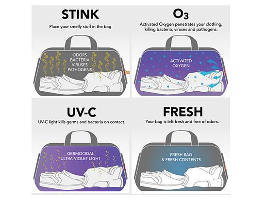 В США изобрели сумку, заменяющую стиральную машину