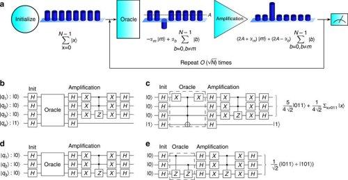Ученые реализовали алгоритм поиска Гровера, успешно работающий на трех кубитах квантового компьютера