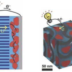 Создана наногибридная литий-ионная аккумуляторная батарея, способная заряжаться за считанные секунды