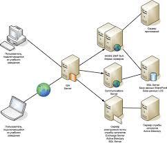 Выделенный сервер — удобное решение для развертывания информационной среды учебного заведения