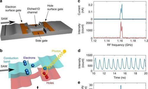 Создан источник, способный вырабатывать единичные фотоны при помощи потока единичных электронов