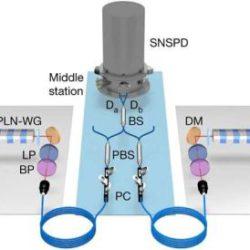 Ученым удалось связать две ячейки квантовой памяти через 50-километровый оптический кабель