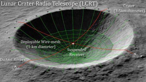 НАСА планирует превратить один из лунных кратеров в гигантский радиотелескоп
